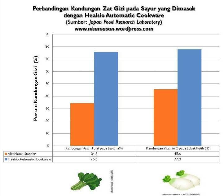 200917 Chart6 Sharp Healsio 5 Alasan Terbanyak Orang Senang Memasak.jpg